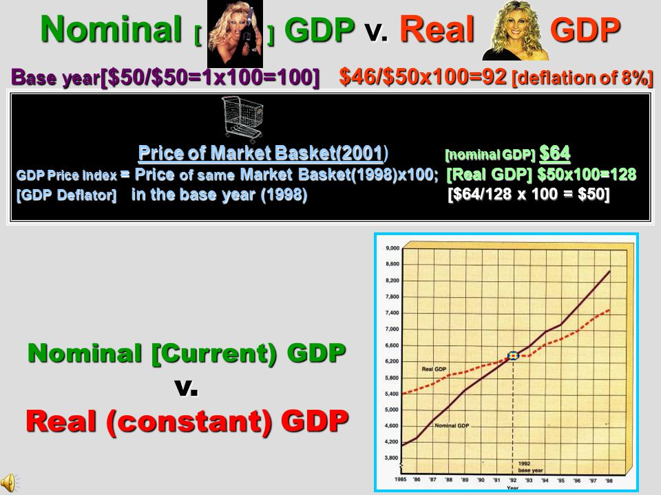 Nominal [ ] GDP v. Real GDP